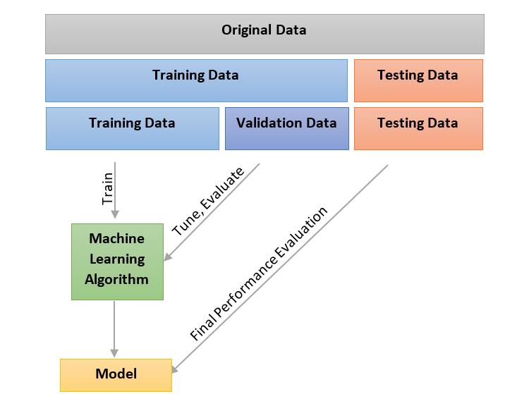 machine learning set