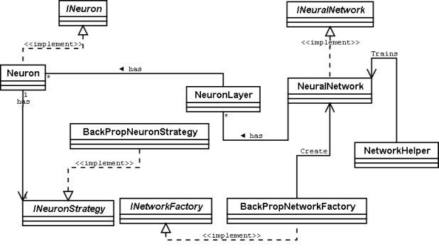 collection uml network diagram pictures   diagramsdesigning and implementing a neural network library for