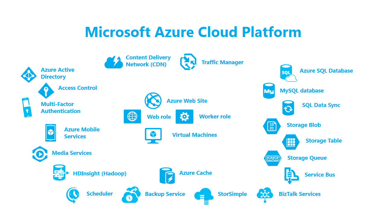 Web Blog: windows azure cloud computing - Part 1 ...