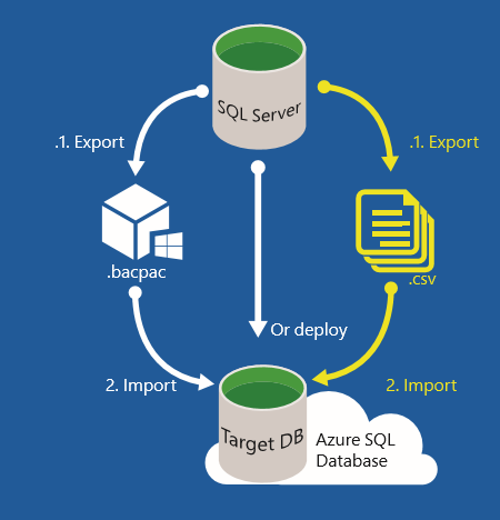 Web blog windows azure cloud computing part 4 sql azure database how to migrate an existing sql server database to sql azure database paas ccuart Choice Image