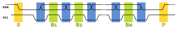 Data Transfer Sequence for I2C BUS