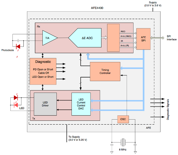 Block diagram of the AFE4400 internals