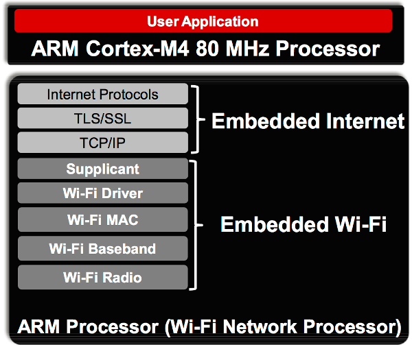 Software Overview of the CC3200MOD
