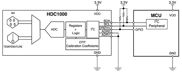 Blockdiagram of the HDC1000 Internals