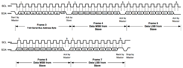 Data Transfer Sequence for an I2C Read Operation