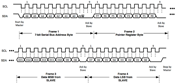 Data Transfer Sequence for an I2C Write Operation