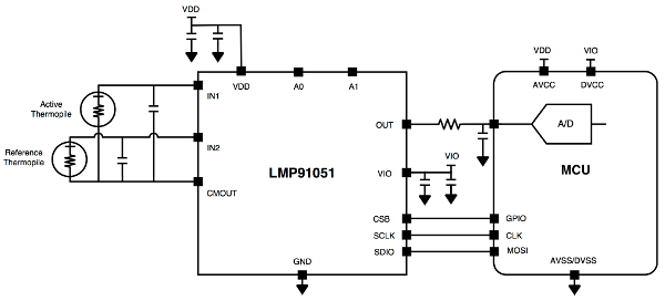 Block diagram of the LMP91051 application