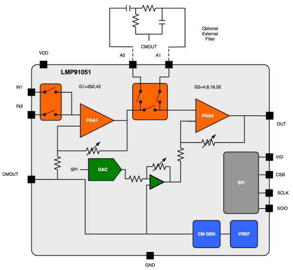 Block diagram of the LMP91051 internals