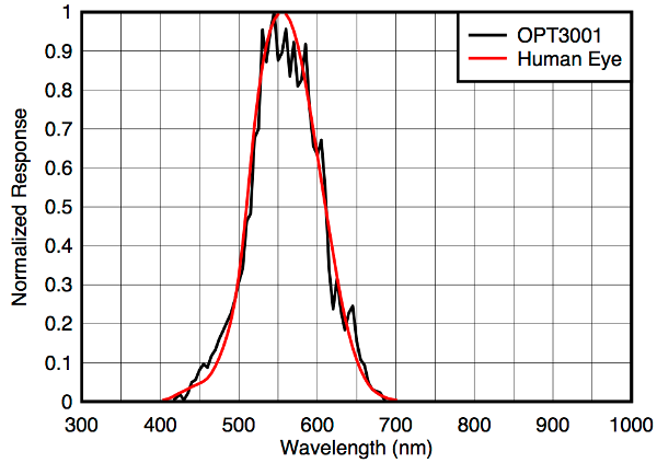 Comparison of the spectral response between the OPT3001 and the human eye