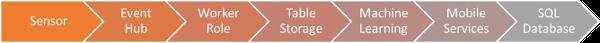 Microsoft Azure IoT Sensors SQL