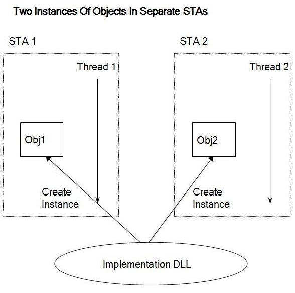 2 STA Objects in separate STAs.