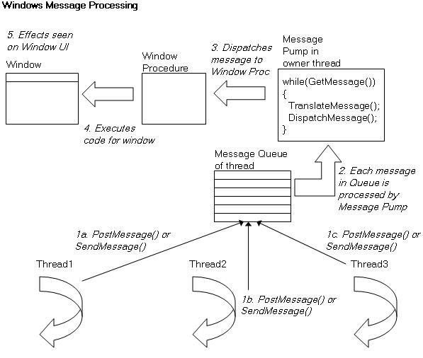 Windows Message Processing