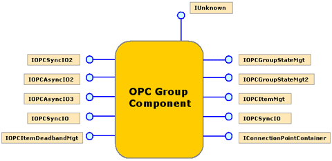 OPC Group COM Interfaces.