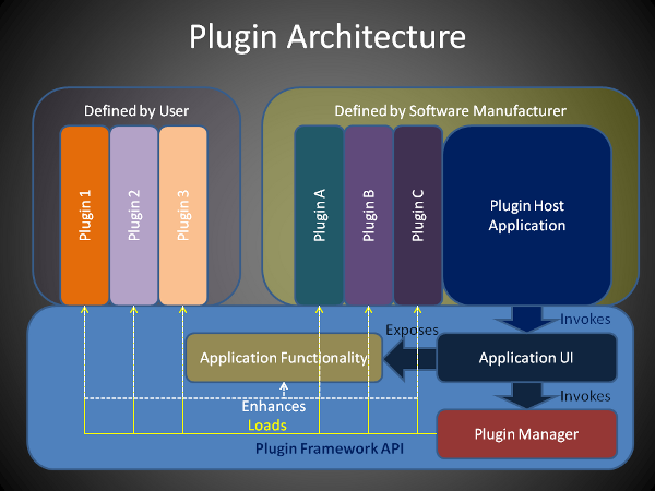 Simple plug in architecture in plain c codeproject for Easy architectural software