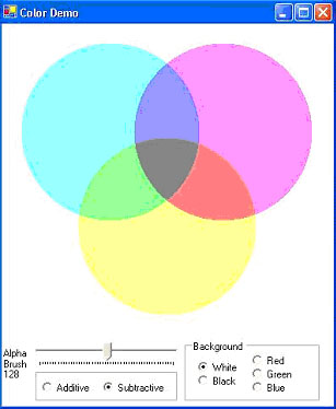 Figure 7 Color Demo illustrates additive and subtractive color theory