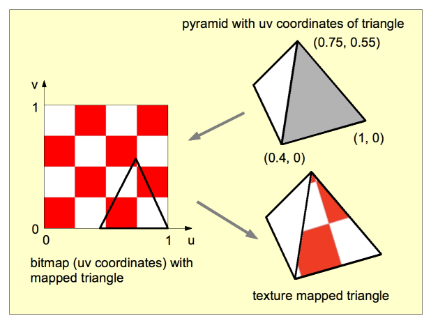 Triangle setup for texture mapping