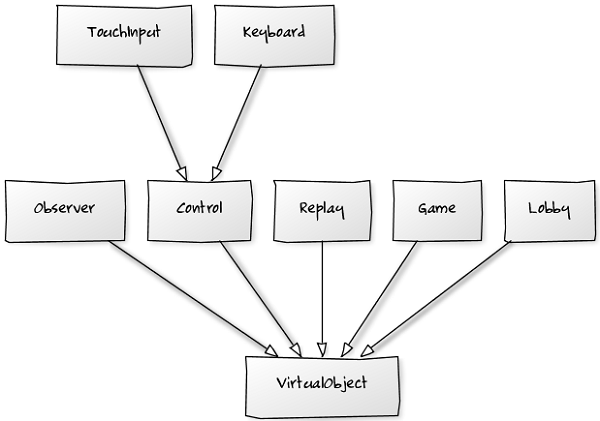 VirtualObject inheritance