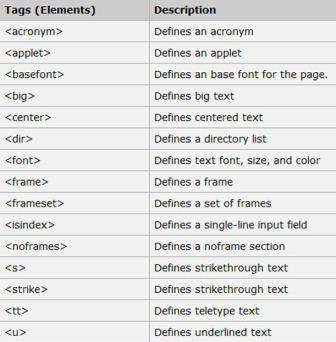 Image gallery html tags and meanings for Html table tags and attributes