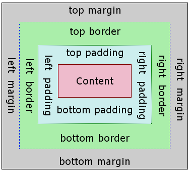 Html padding inside the div tag cause change the height div stack overflow - Div tag css ...