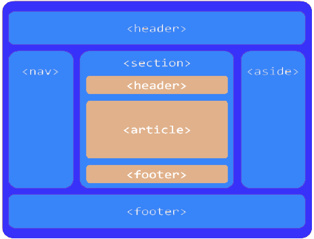 Semantic html5 page layout codeproject for Div tag position
