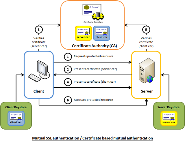 Mutual SSL Authentication - Click to enlarge image