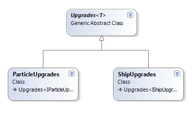 The class diagram for the upgrade lists