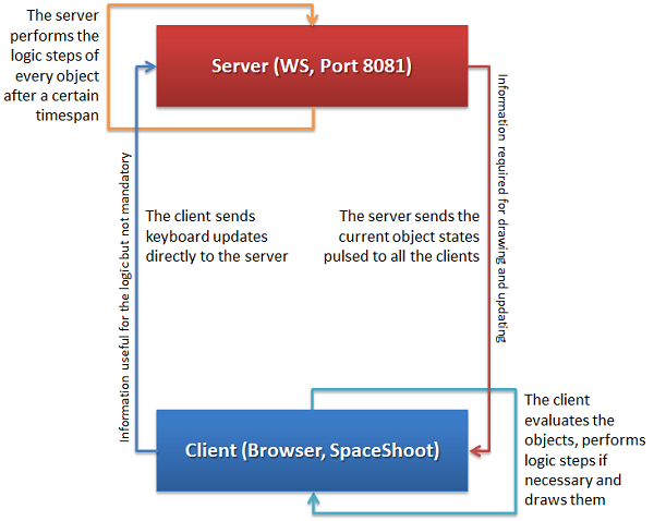 The concept of the client-server-interaction