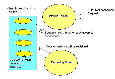 Qt socket example