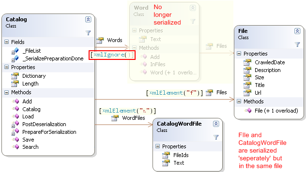 Catalog object's relationship with Word and File classes