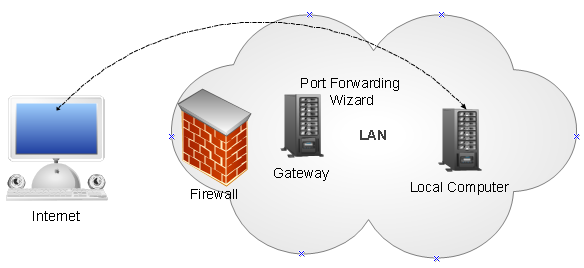 port forwarding,port forward