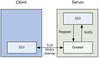 Diagram of application