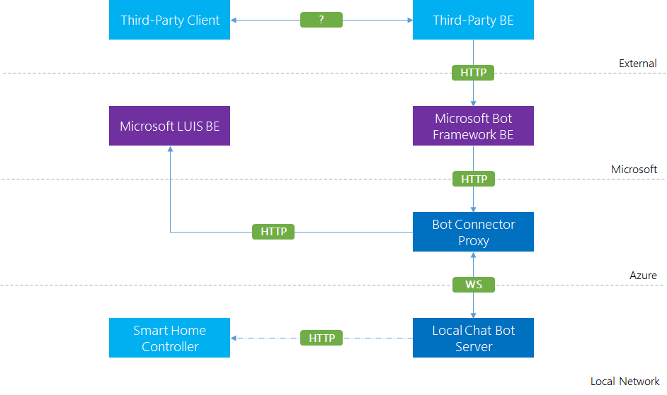 Smart Home Chat Bot Architecture