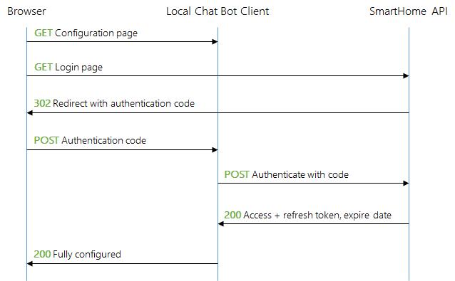 Smart Home Client Authorization