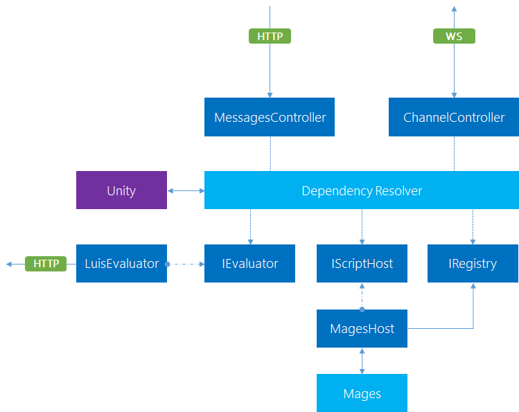 Smart Home Chat Bot Connector Proxy Architecture