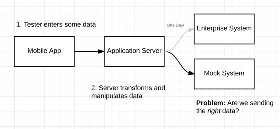 Using Slack For Server Development Codeproject