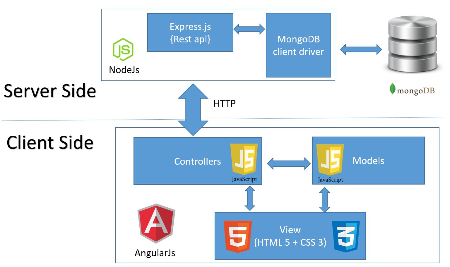 web blog  general   crud application using angularjs
