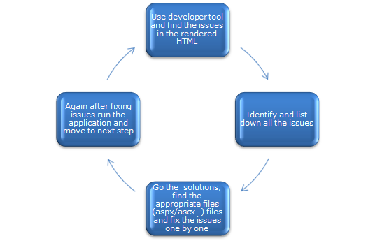 Process of fixing HTML issues