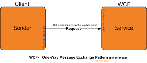 WCF One-Way Message Exchange Pattern