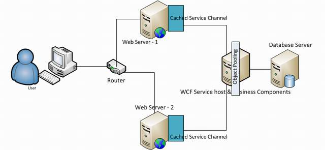 Wcf Client Without Configuration File
