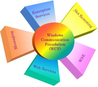 Computer Networking foundation in communication
