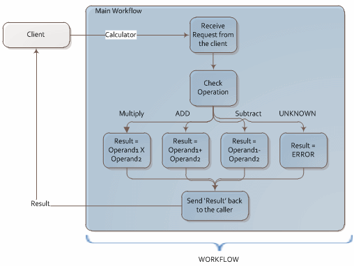 building and testing a wcf web service using workflow foundation    visio workflow png