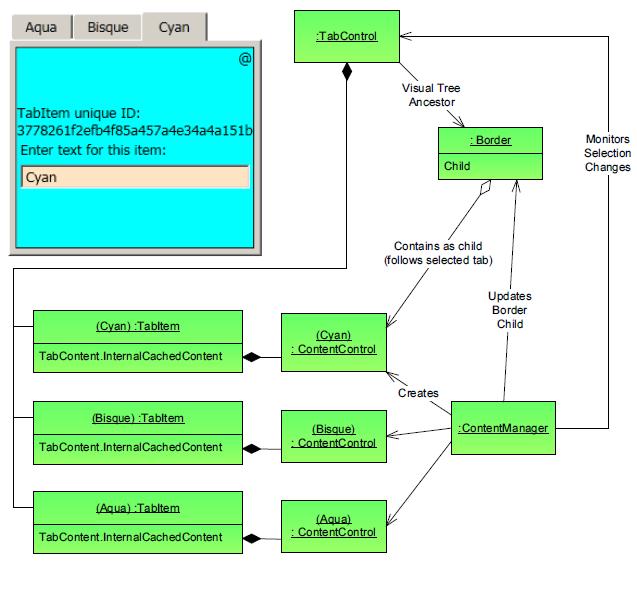 WPF TabControl: Turning Off Tab Virtualization