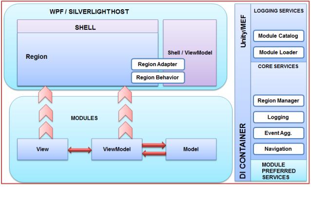 Hypervisor besides Lan messenger furthermore CodeRocketForVisualStudio additionally Draw Your House Plans In Autocad further MVVM In Depth. on desktop diagram