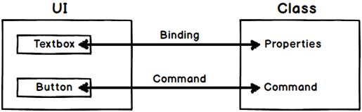 xaml command binding example mvvm