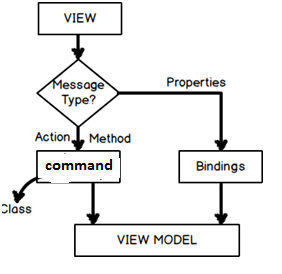 Action and Properties