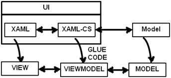 Simplest MVVM