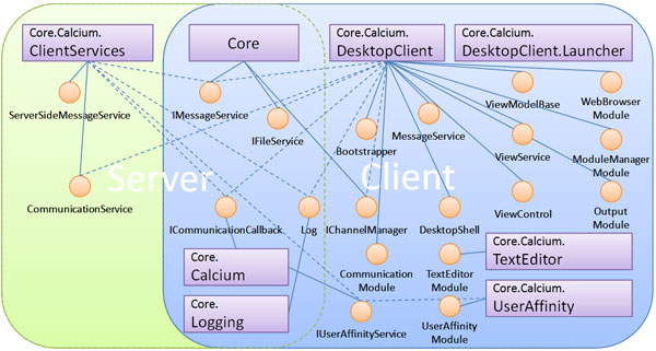 Calcium Component Diagram