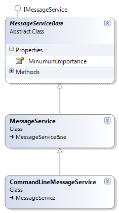 MessageServiceBase Class Diagram