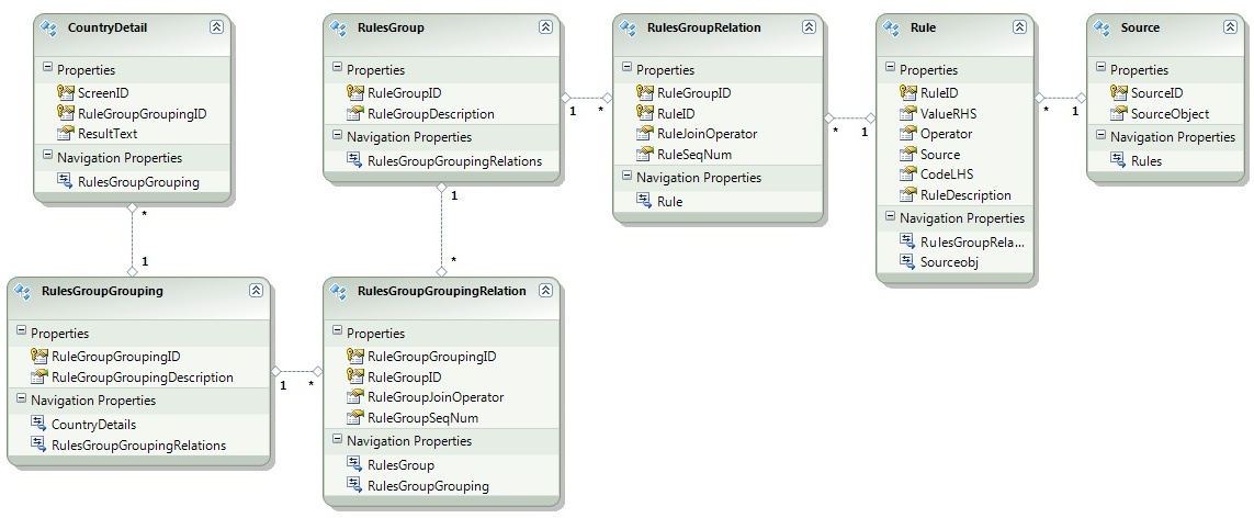 Custom rule engine in wpf mvvm codeproject for Table design rules