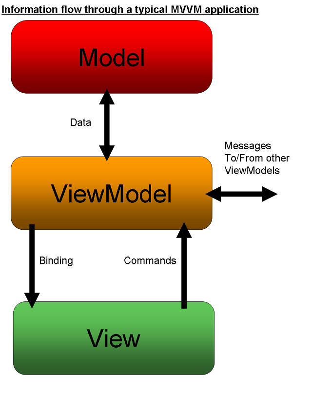 Information flow through a typical MVVM application